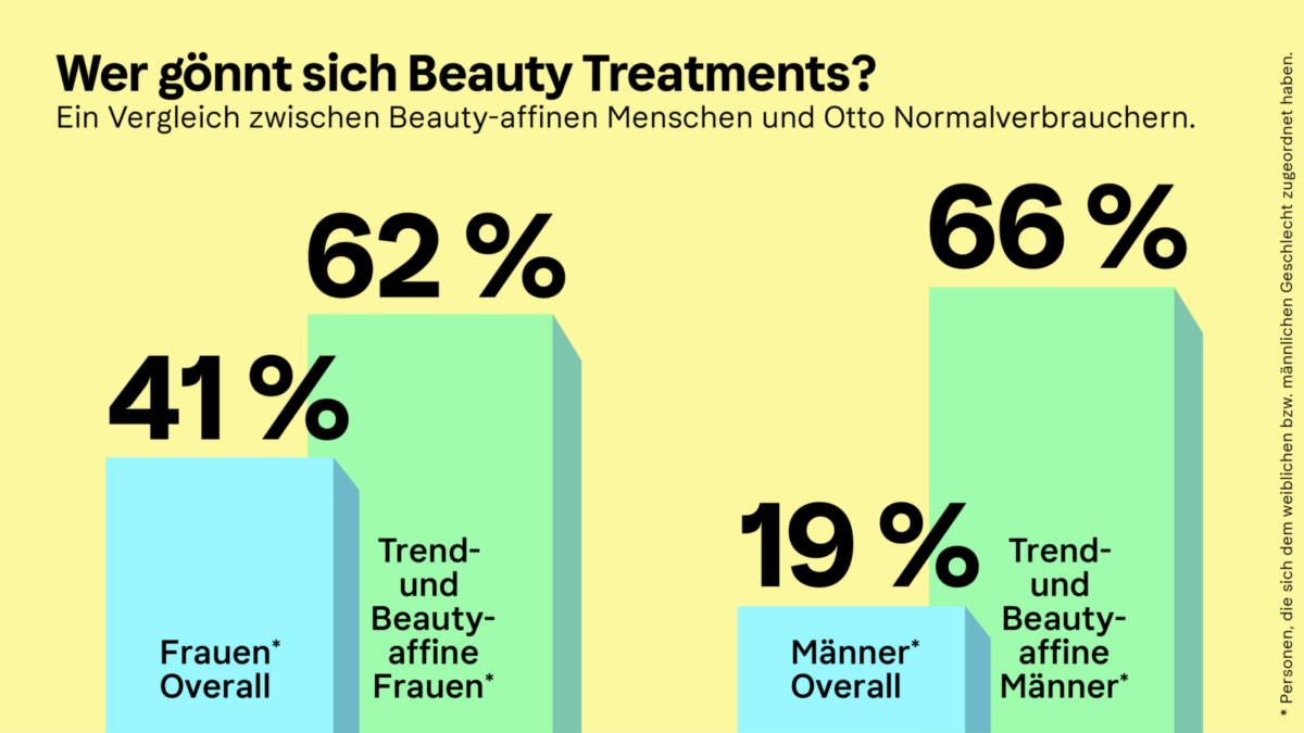 Klarna Beauty-Trendreport 2021